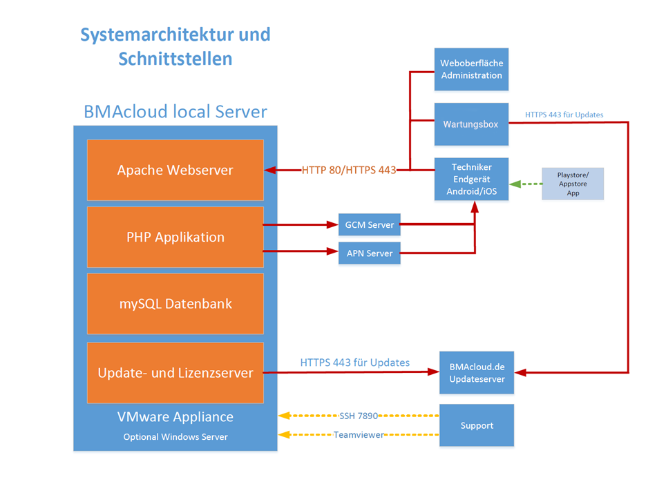 BMAcloud Systemarchitektur