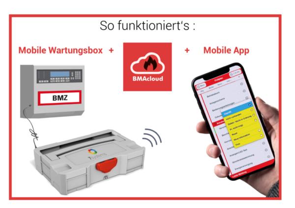 BMA wartung per App - So funktioniert's